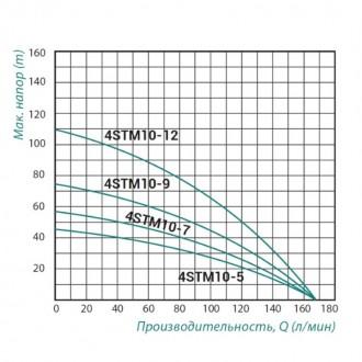 Насос погружной центробежный TAIFU 4STM10-9 1,5 кВт , 1,5 м.каб цена