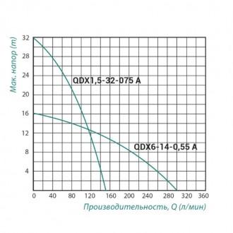 Насос Taifu QDX дренажный 0,55 кВт корпус чугун цена
