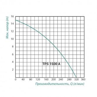 Насос Taifu TPS 1500 A фекальный 1,5 кВт корпус чугун цена