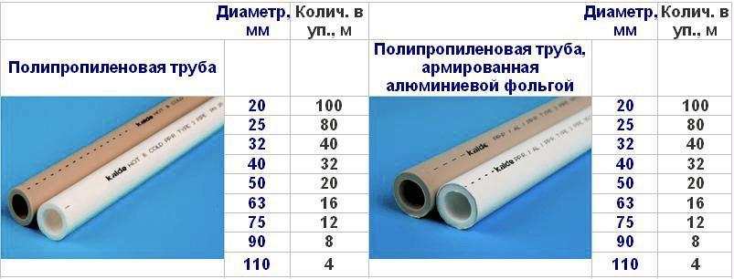 Купить полипропиленовые трубы цена