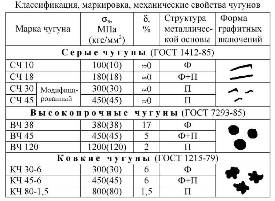 Купить чугунные электроды Киев