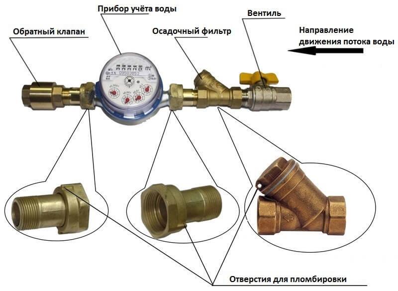 Как установить счетчик для воды